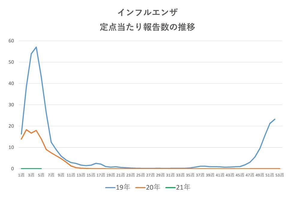 コロナインフルノロ推移0219インフル.jpg