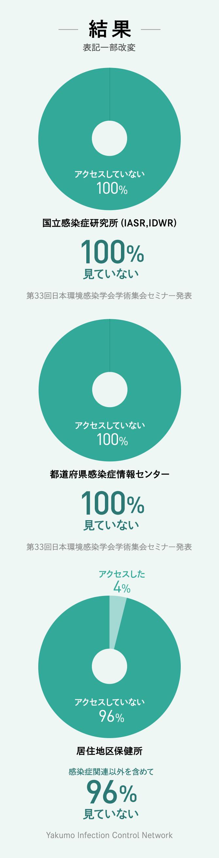 結果 国立感染症研究所(IASR,IDWR) 100%見ていない 都道府県感染症情報センター 100%見ていない 第33回日本環境感染学会学術集会セミナー発表 居住地区保健所 感染症関連を含めて 96%見ていない Yakumo Infection Control Network